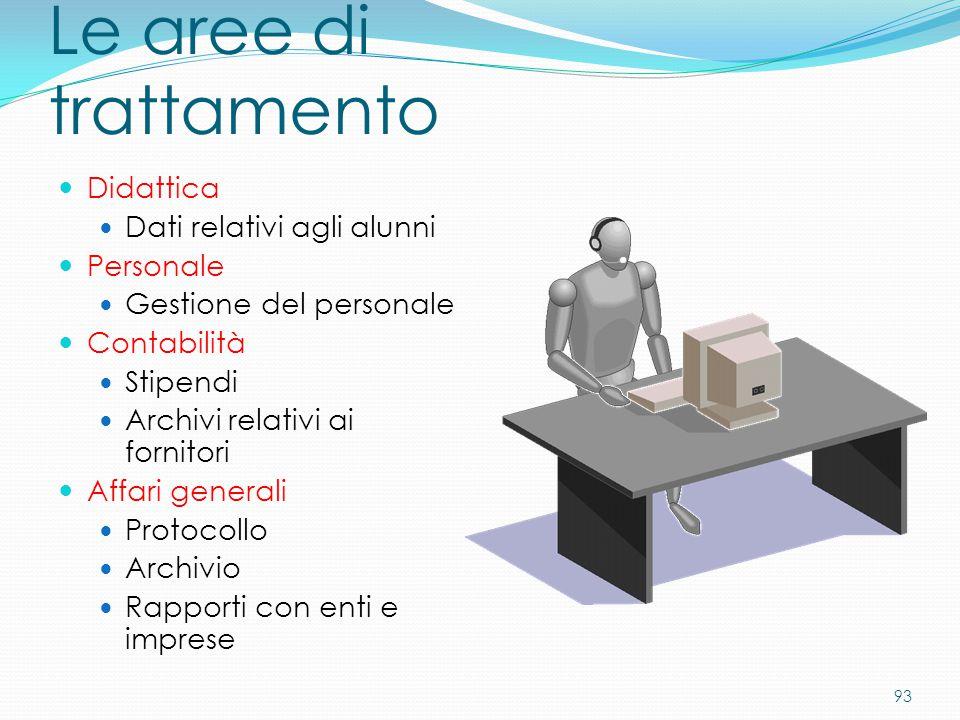 93 Le aree di trattamento Didattica Dati relativi agli alunni Personale Gestione del personale Contabilità Stipendi Archivi relativi ai fornitori Affa