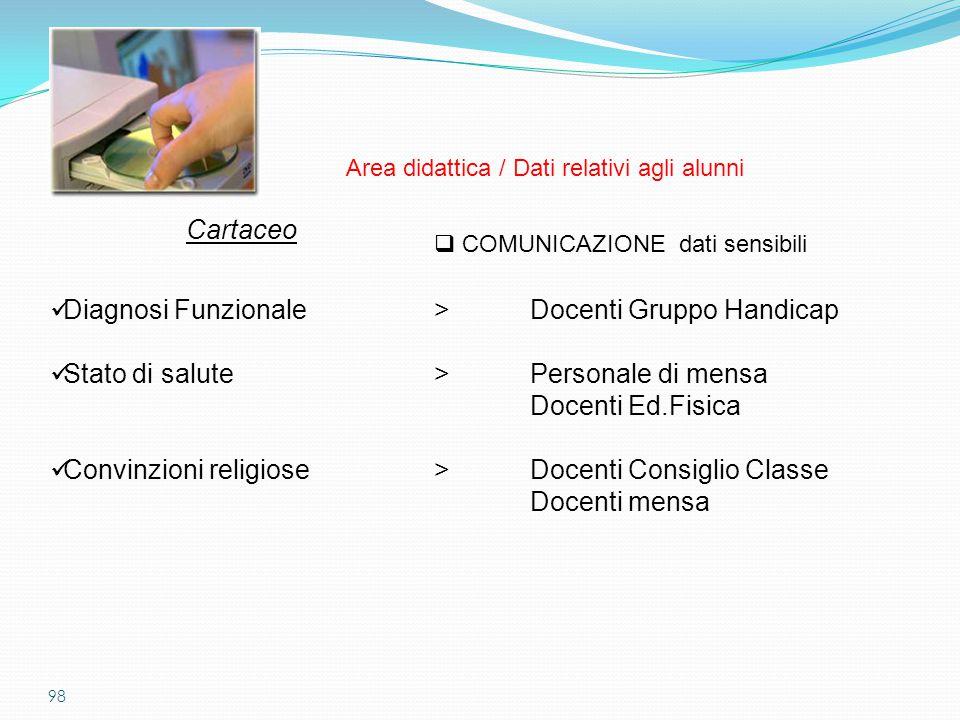 98  COMUNICAZIONE dati sensibili Cartaceo Diagnosi Funzionale>Docenti Gruppo Handicap Stato di salute> Personale di mensa Docenti Ed.Fisica Convinzio
