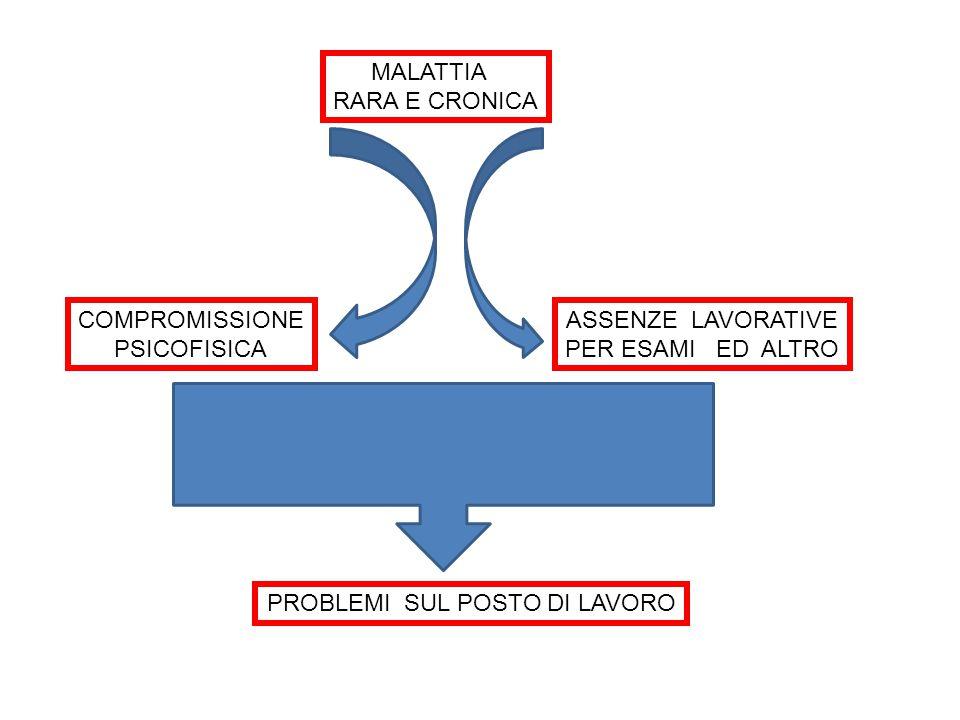 MALATTIA RARA E CRONICA COMPROMISSIONE PSICOFISICA ASSENZE LAVORATIVE PER ESAMI ED ALTRO PROBLEMI SUL POSTO DI LAVORO