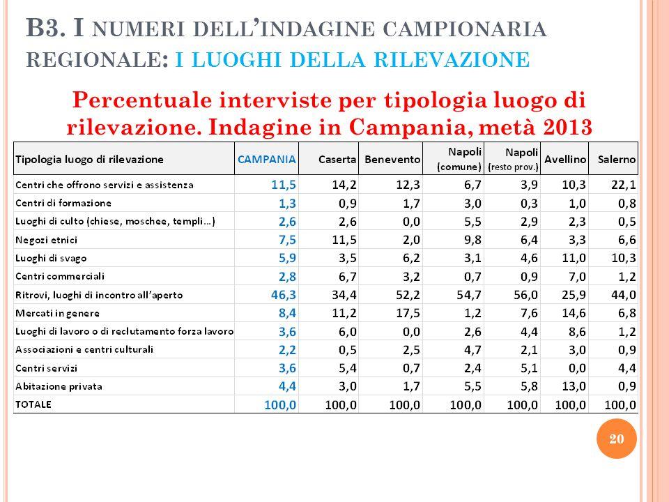 B3. I NUMERI DELL ' INDAGINE CAMPIONARIA REGIONALE : I LUOGHI DELLA RILEVAZIONE Percentuale interviste per tipologia luogo di rilevazione. Indagine in