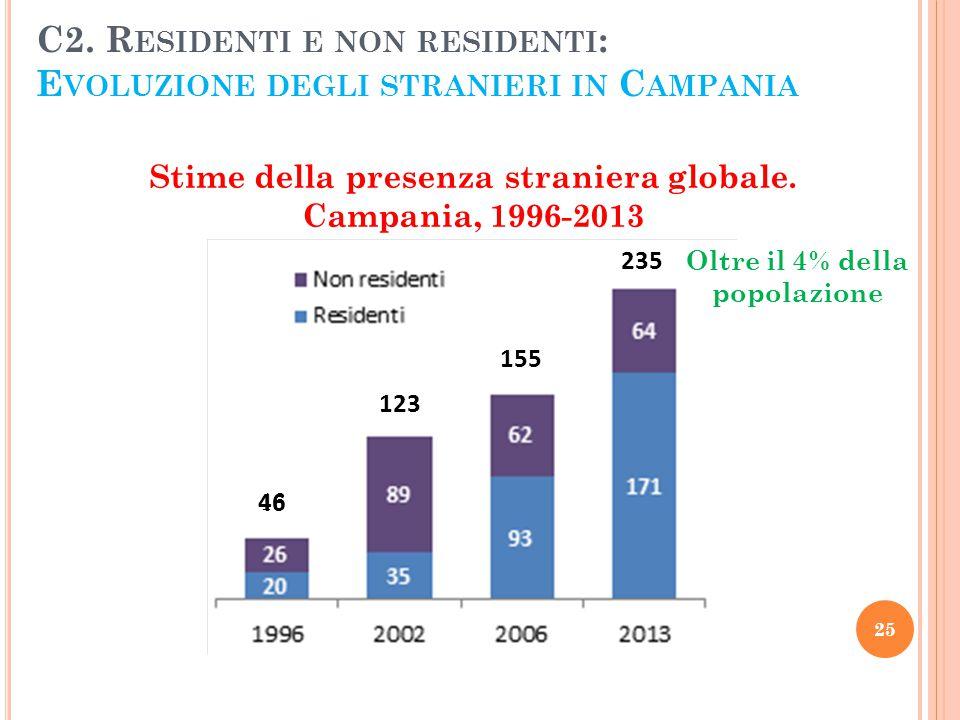 C2. R ESIDENTI E NON RESIDENTI : E VOLUZIONE DEGLI STRANIERI IN C AMPANIA Stime della presenza straniera globale. Campania, 1996-2013 25 46 123 155 23