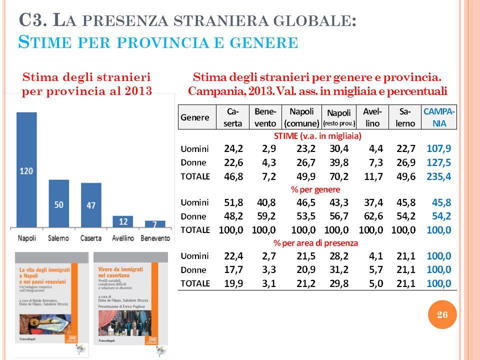C3. L A PRESENZA STRANIERA GLOBALE : S TIME PER PROVINCIA E GENERE 26 Stima degli stranieri per provincia al 2013 Stima degli stranieri per genere e p