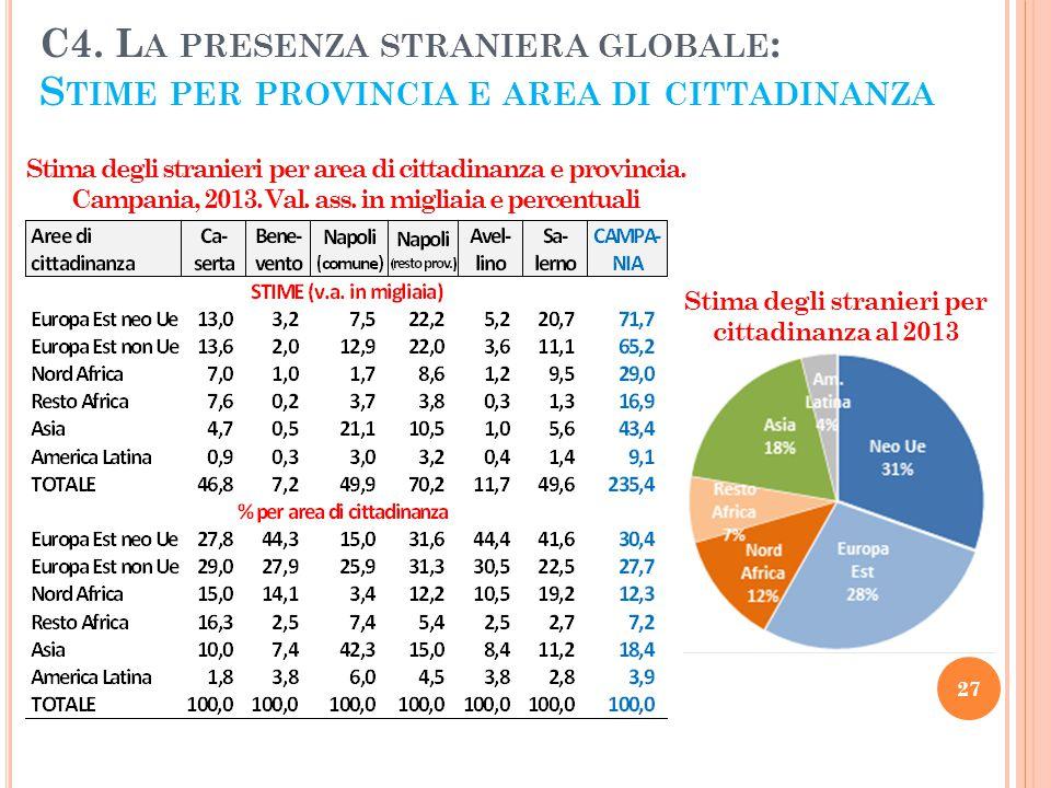 C4. L A PRESENZA STRANIERA GLOBALE : S TIME PER PROVINCIA E AREA DI CITTADINANZA 27 Stima degli stranieri per cittadinanza al 2013 Stima degli stranie