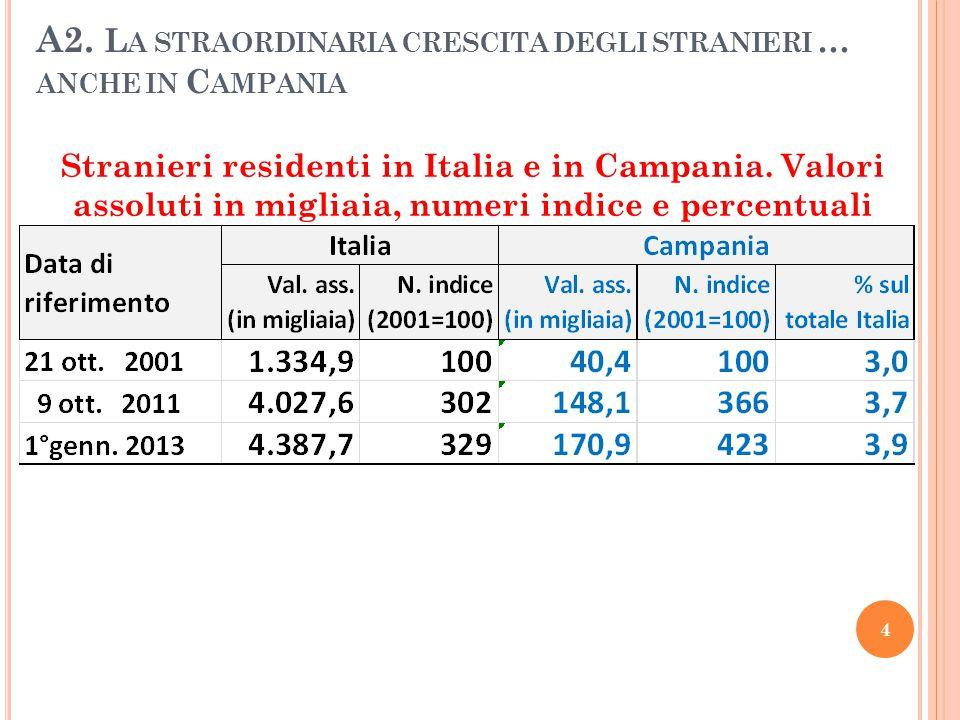 A2. L A STRAORDINARIA CRESCITA DEGLI STRANIERI … ANCHE IN C AMPANIA Stranieri residenti in Italia e in Campania. Valori assoluti in migliaia, numeri i