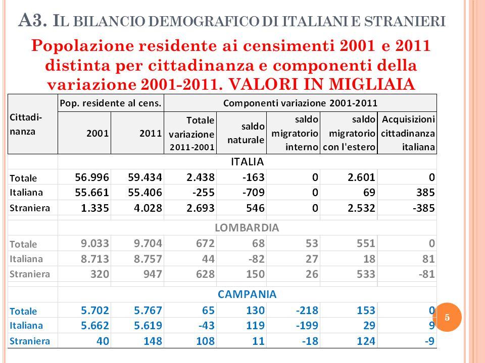 A3. I L BILANCIO DEMOGRAFICO DI ITALIANI E STRANIERI Popolazione residente ai censimenti 2001 e 2011 distinta per cittadinanza e componenti della vari