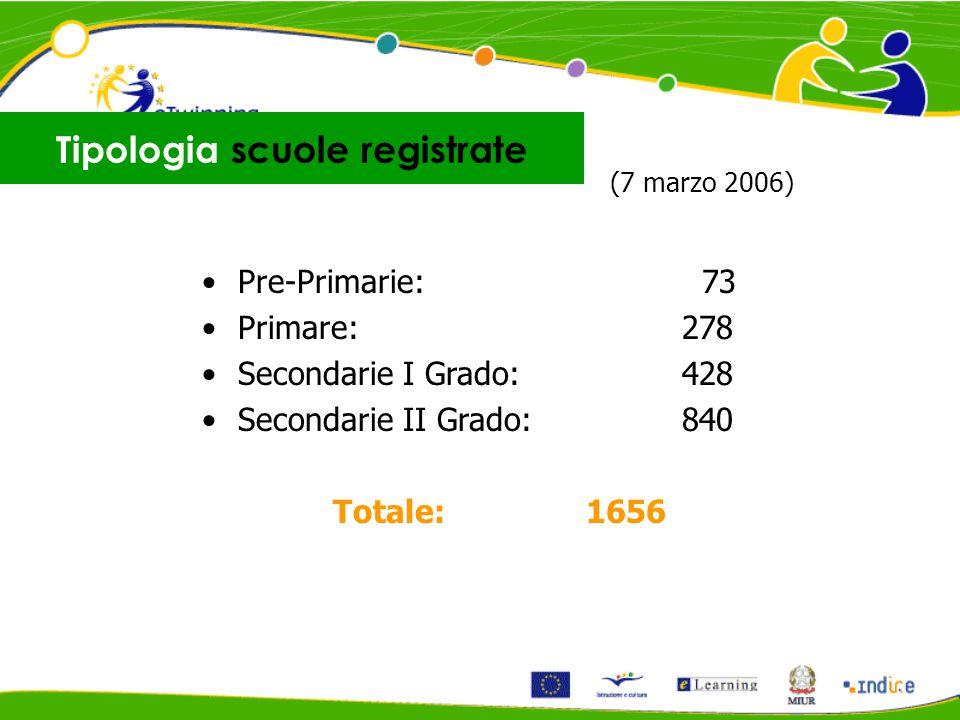 Pre-Primarie: 73 Primare:278 Secondarie I Grado:428 Secondarie II Grado:840 Totale: 1656 Tipologia scuole registrate (7 marzo 2006)