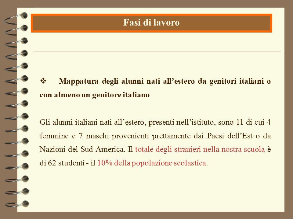  Mappatura degli alunni nati all'estero da genitori italiani o con almeno un genitore italiano Gli alunni italiani nati all'estero, presenti nell'ist