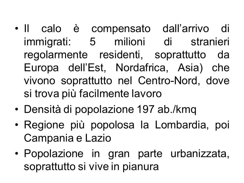 Il calo è compensato dall'arrivo di immigrati: 5 milioni di stranieri regolarmente residenti, soprattutto da Europa dell'Est, Nordafrica, Asia) che vi