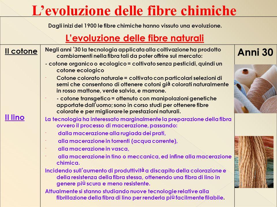 Dagli inizi del 1900 le fibre chimiche hanno vissuto una evoluzione. L'evoluzione delle fibre naturali Il cotone Il lino Negli anni ' 30 la tecnologia