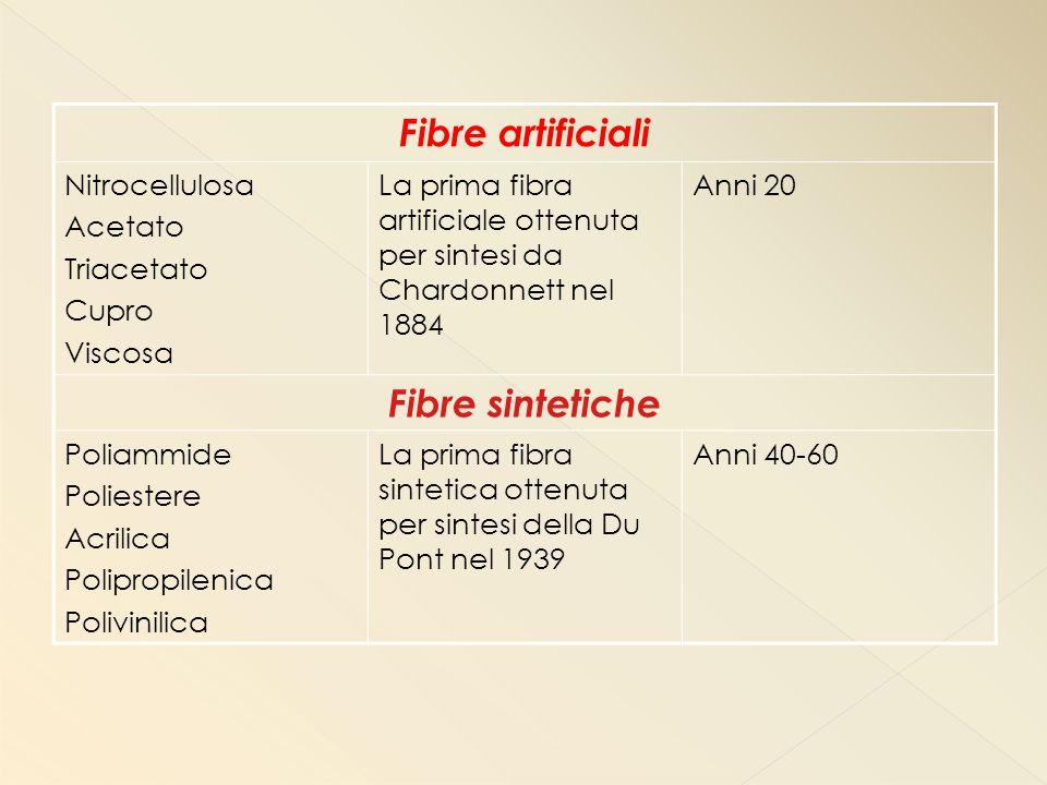 Fibre artificiali Nitrocellulosa Acetato Triacetato Cupro Viscosa La prima fibra artificiale ottenuta per sintesi da Chardonnett nel 1884 Anni 20 Fibre sintetiche Poliammide Poliestere Acrilica Polipropilenica Polivinilica La prima fibra sintetica ottenuta per sintesi della Du Pont nel 1939 Anni 40-60