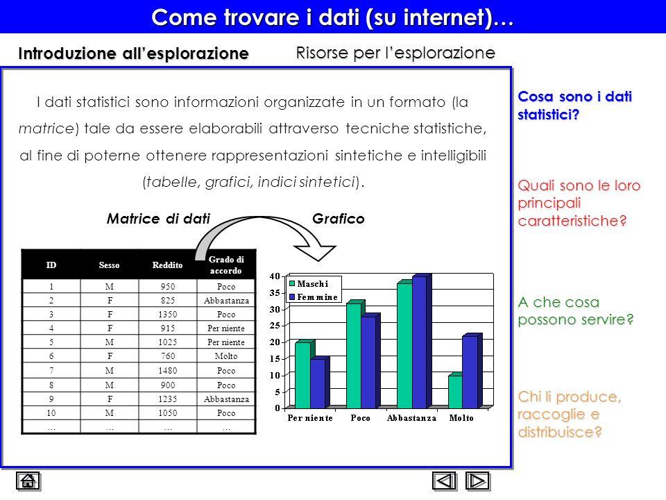 Come trovare i dati (su internet)… Introduzione all'esplorazione Cosa sono i dati statistici? I dati statistici sono informazioni organizzate in un fo