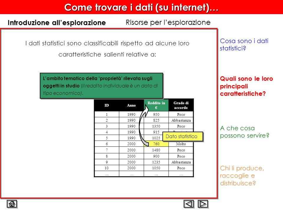 Come trovare i dati (su internet)… Introduzione all'esplorazione Quali sono le loro principali caratteristiche.