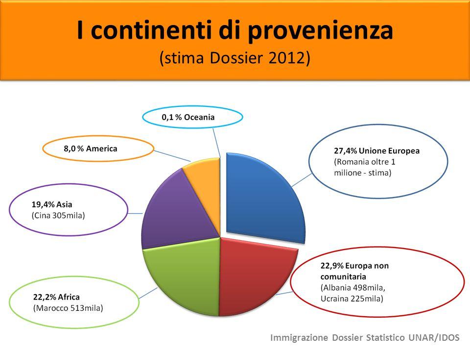 I continenti di provenienza (stima Dossier 2012) I continenti di provenienza (stima Dossier 2012) Immigrazione Dossier Statistico UNAR/IDOS