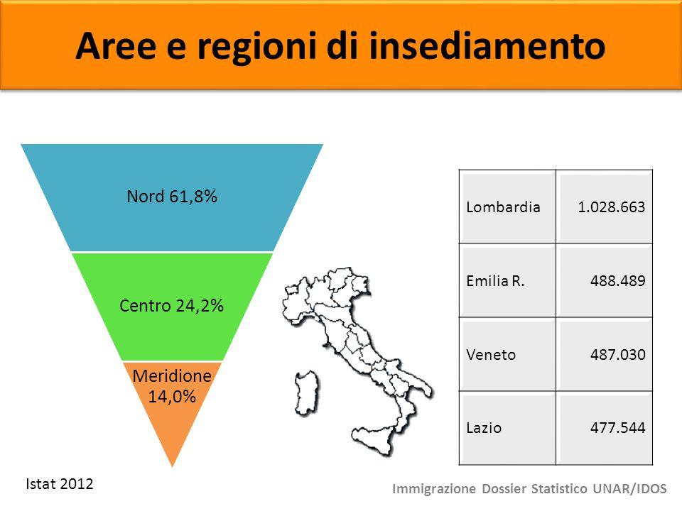 Aree e regioni di insediamento Lombardia1.028.663 Emilia R.488.489 Veneto487.030 Lazio477.544 Nord 61,8% Centro 24,2% Meridione 14,0% Immigrazione Dos