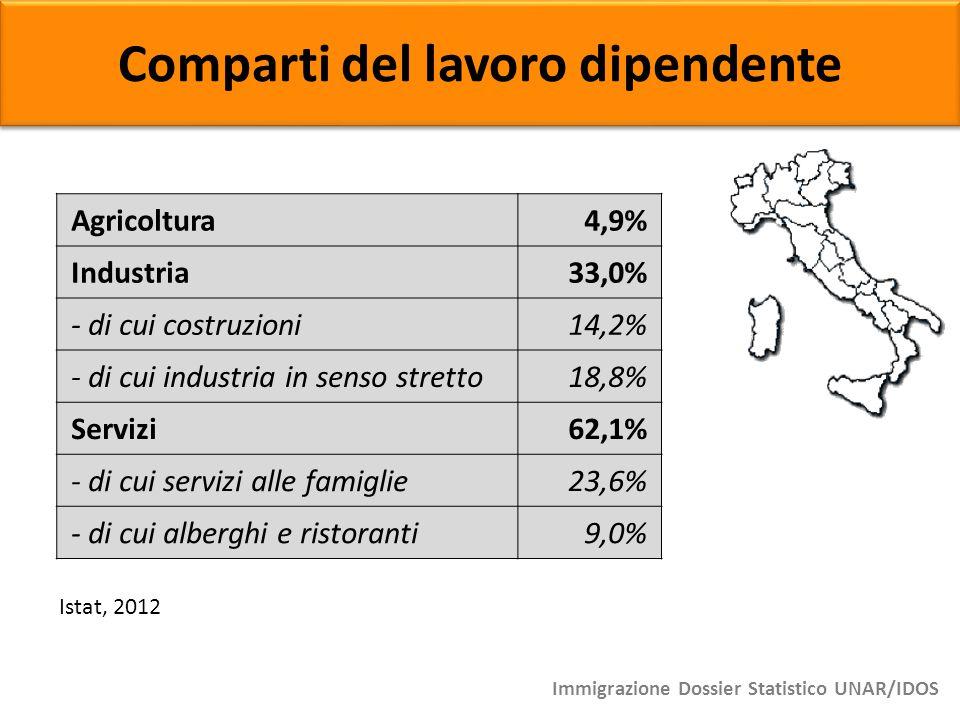 Comparti del lavoro dipendente Agricoltura4,9% Industria33,0% - di cui costruzioni14,2% - di cui industria in senso stretto18,8% Servizi62,1% - di cui
