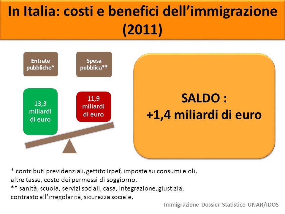 Entrate pubbliche* Spesa pubblica** 13,3 miliardi di euro 11,9 miliardi di euro In Italia: costi e benefici dell'immigrazione (2011) * contributi prev