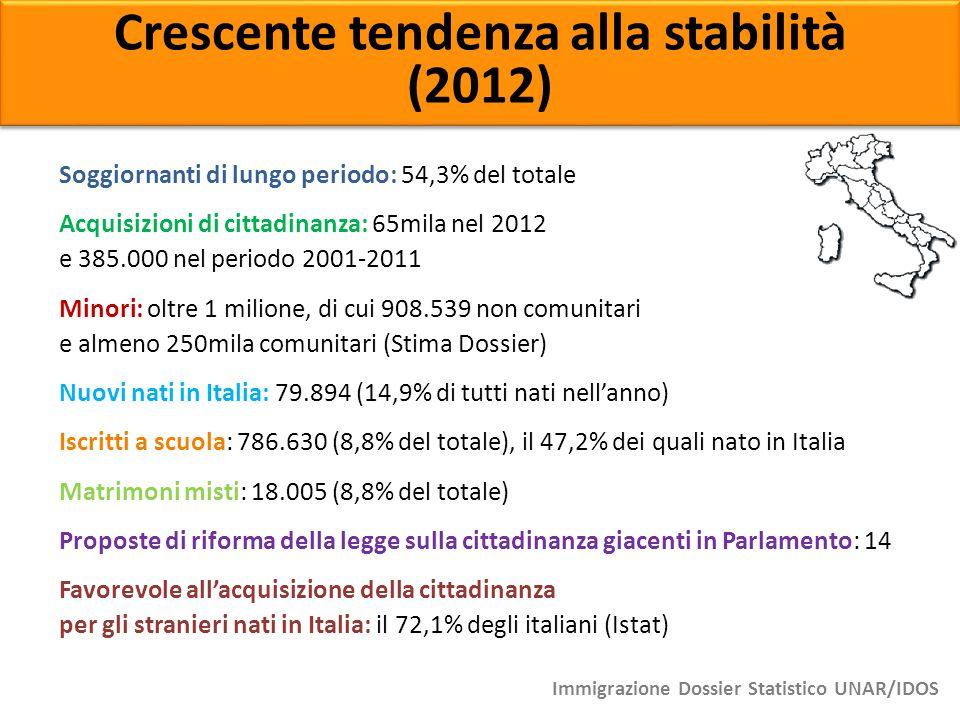 Crescente tendenza alla stabilità (2012) Crescente tendenza alla stabilità (2012) Soggiornanti di lungo periodo: 54,3% del totale Acquisizioni di citt