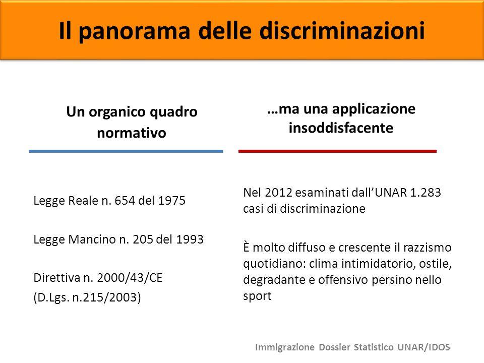 Il panorama delle discriminazioni Un organico quadro normativo …ma una applicazione insoddisfacente Nel 2012 esaminati dall'UNAR 1.283 casi di discrim