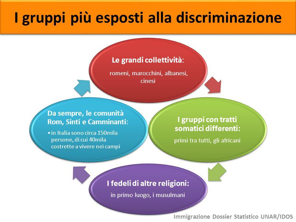 I gruppi più esposti alla discriminazione Le grandi collettività: romeni, marocchini, albanesi, cinesi I gruppi con tratti somatici differenti: primi
