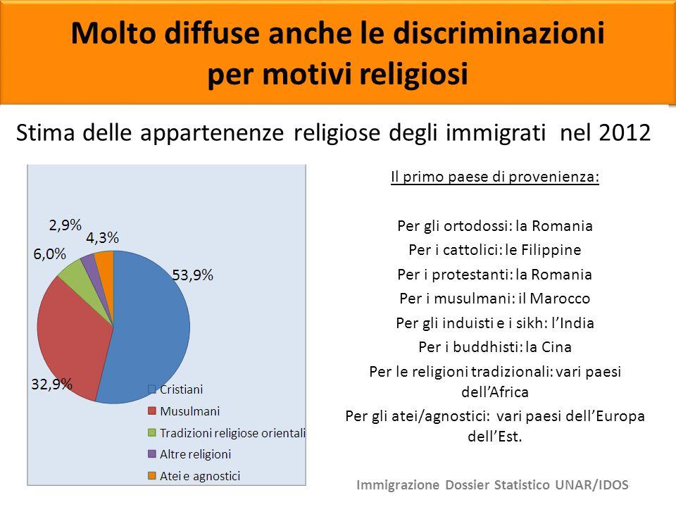 Molto diffuse anche le discriminazioni per motivi religiosi Molto diffuse anche le discriminazioni per motivi religiosi Stima delle appartenenze relig