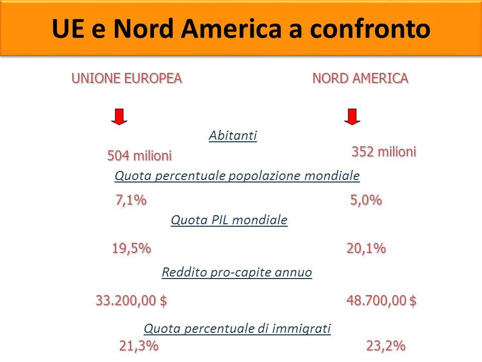 UNIONE EUROPEA NORD AMERICA Quota percentuale popolazione mondiale 19,5% 5,0% Quota PIL mondiale Reddito pro-capite annuo Quota percentuale di immigra