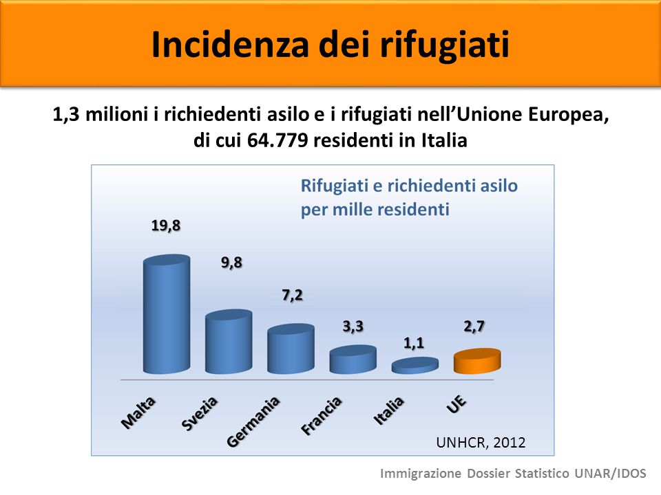 Incidenza dei rifugiati 1,3 milioni i richiedenti asilo e i rifugiati nell'Unione Europea, di cui 64.779 residenti in Italia Immigrazione Dossier Stat