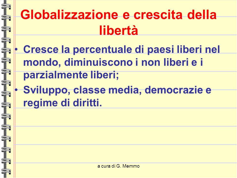 a cura di G. Memmo Globalizzazione e crescita della libertà Cresce la percentuale di paesi liberi nel mondo, diminuiscono i non liberi e i parzialment