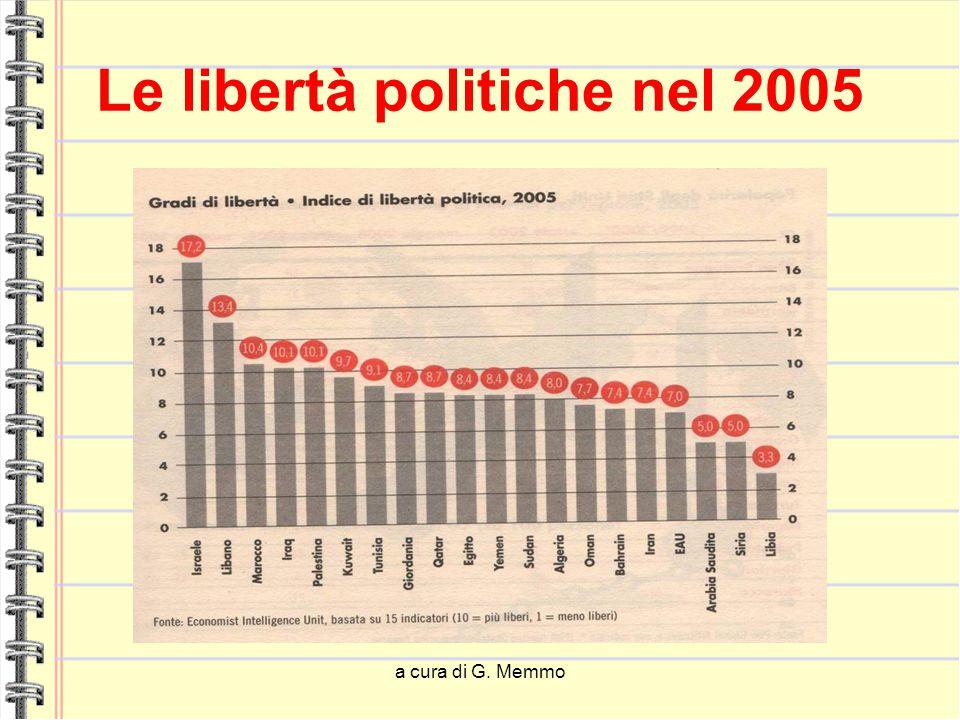 a cura di G. Memmo Le libertà politiche nel 2005