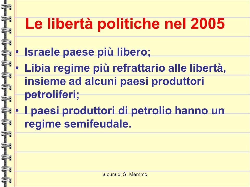 a cura di G. Memmo Le libertà politiche nel 2005 Israele paese più libero; Libia regime più refrattario alle libertà, insieme ad alcuni paesi produtto