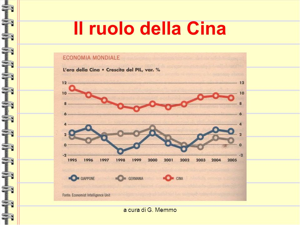 a cura di G. Memmo Il ruolo della Cina