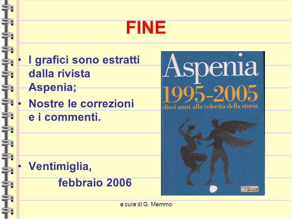 a cura di G. Memmo FINE I grafici sono estratti dalla rivista Aspenia; Nostre le correzioni e i commenti. Ventimiglia, febbraio 2006