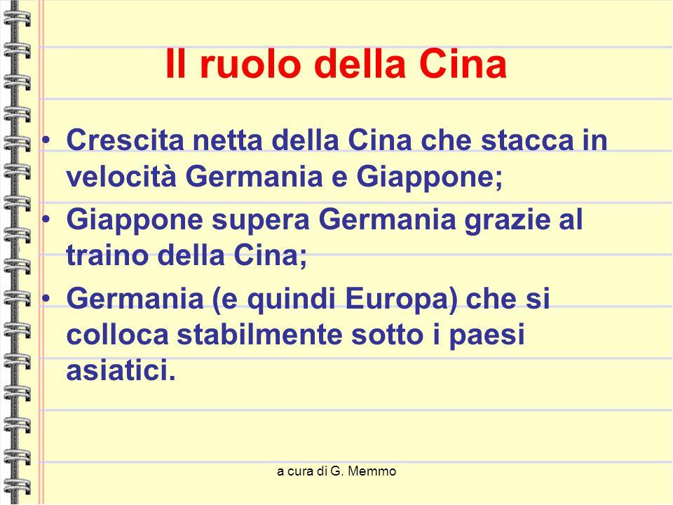 a cura di G. Memmo Il ruolo della Cina Crescita netta della Cina che stacca in velocità Germania e Giappone; Giappone supera Germania grazie al traino