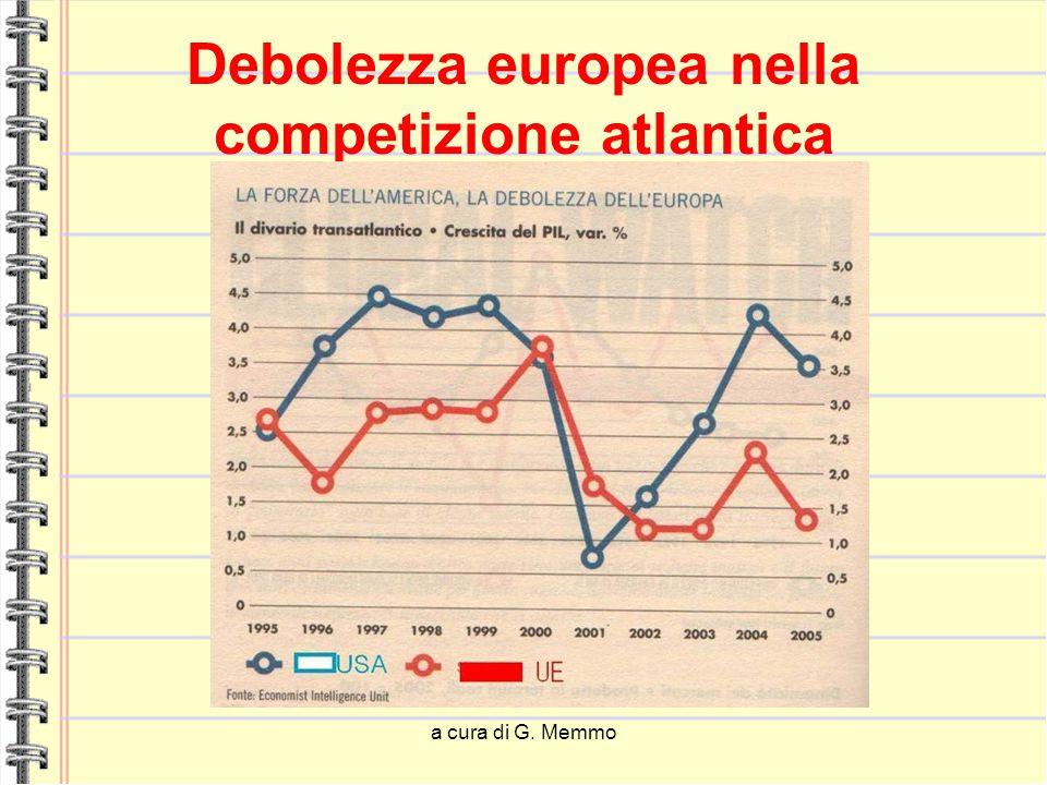 a cura di G. Memmo Debolezza europea nella competizione atlantica