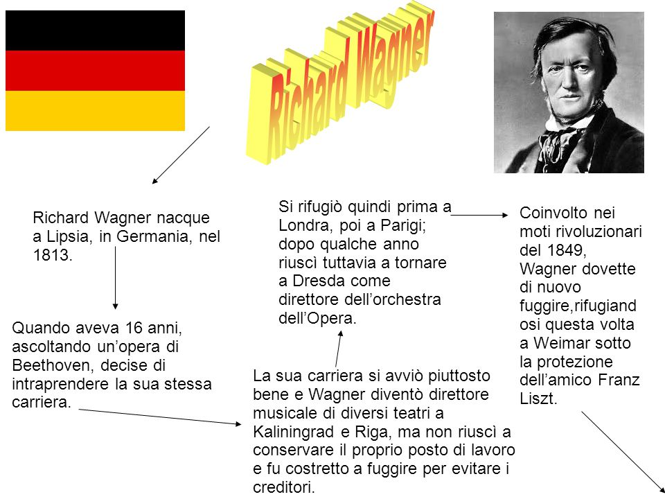 L'amico lo convinse ad abbandonare la politica ed a rifugiarsi a Zurigo per riprendere la sua attività di compositore; dopo qualche anno, Wagner diventò un professionista affermato.