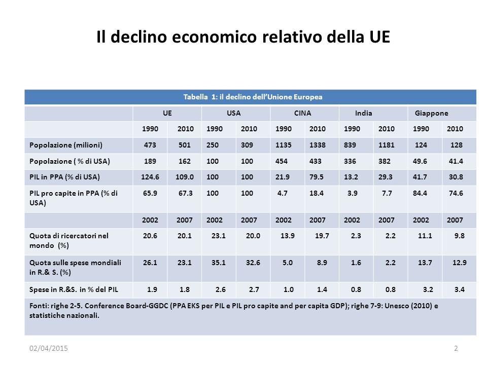 Il declino economico relativo della UE Tabella 1: il declino dell'Unione Europea UE USA CINA India Giappone 1990 201019902010199020101990201019902010 Popolazione (milioni)473501250309113513388391181 124 128 Popolazione ( % di USA)189162100 45443333638249.6 41.4 PIL in PPA (% di USA)124.6109.0100 21.979.513.229.341.7 30.8 PIL pro capite in PPA (% di USA) 65.9 67.3100 4.718.4 3.9 7.784.4 74.6 2002200720022007200220072002200720022007 Quota di ricercatori nel mondo (%) 20.620.123.120.013.919.72.32.211.19.8 Quota sulle spese mondiali in R.& S.