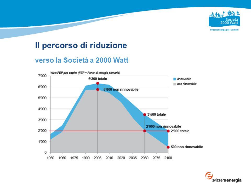 Il percorso di riduzione verso la Società a 2000 Watt