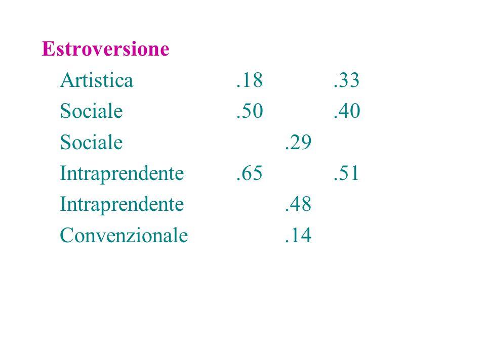 Estroversione Artistica.18.33 Sociale.50.40 Sociale.29 Intraprendente.65.51 Intraprendente.48 Convenzionale.14