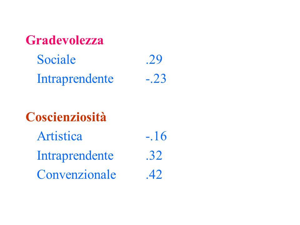 Nevroticismo Realistica-.19 Intraprendente-.33 Convenzionale -.24