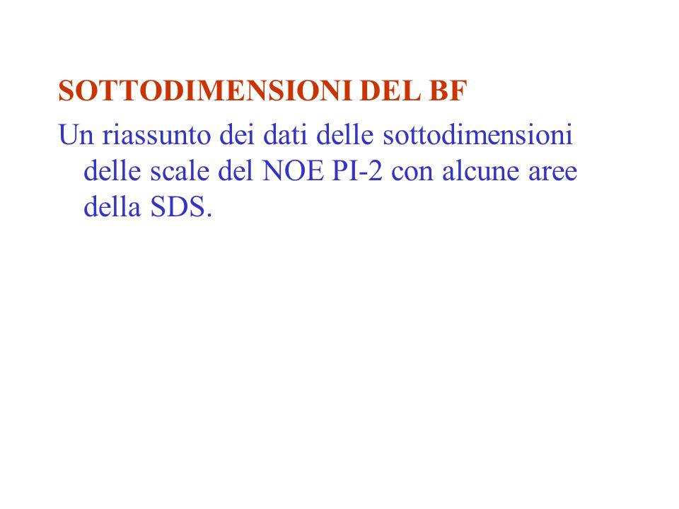 SOTTODIMENSIONI DEL BF Un riassunto dei dati delle sottodimensioni delle scale del NOE PI-2 con alcune aree della SDS.
