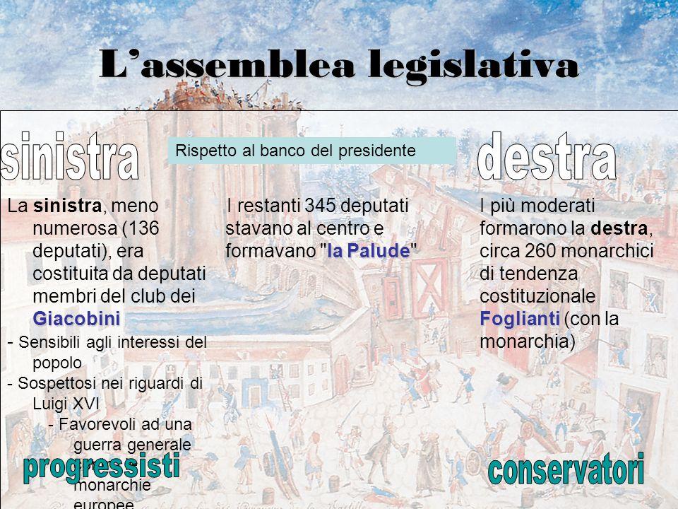 L'assemblea legislativa Giacobini La sinistra, meno numerosa (136 deputati), era costituita da deputati membri del club dei Giacobini - Sensibili agli