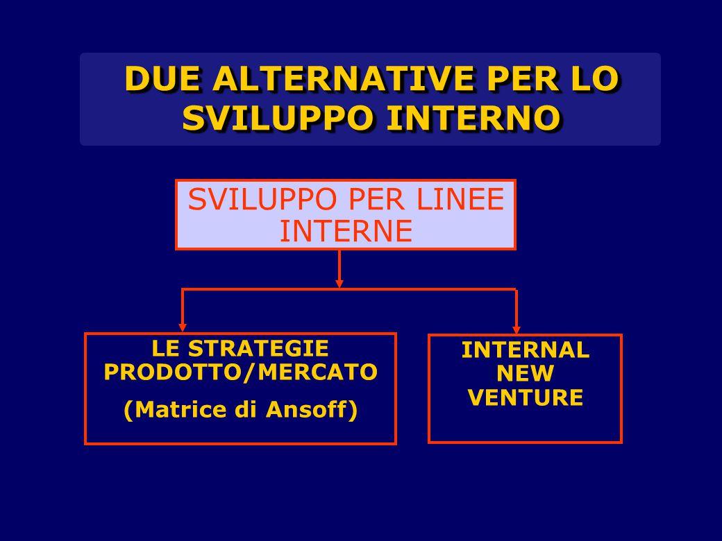 DUE ALTERNATIVE PER LO SVILUPPO INTERNO LE STRATEGIE PRODOTTO/MERCATO (Matrice di Ansoff) INTERNAL NEW VENTURE SVILUPPO PER LINEE INTERNE