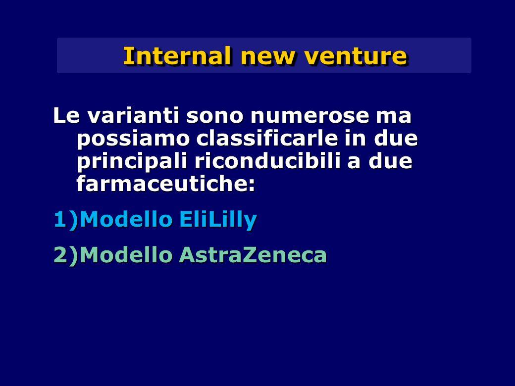 Internal new venture Le varianti sono numerose ma possiamo classificarle in due principali riconducibili a due farmaceutiche: 1)Modello EliLilly 2)Modello AstraZeneca