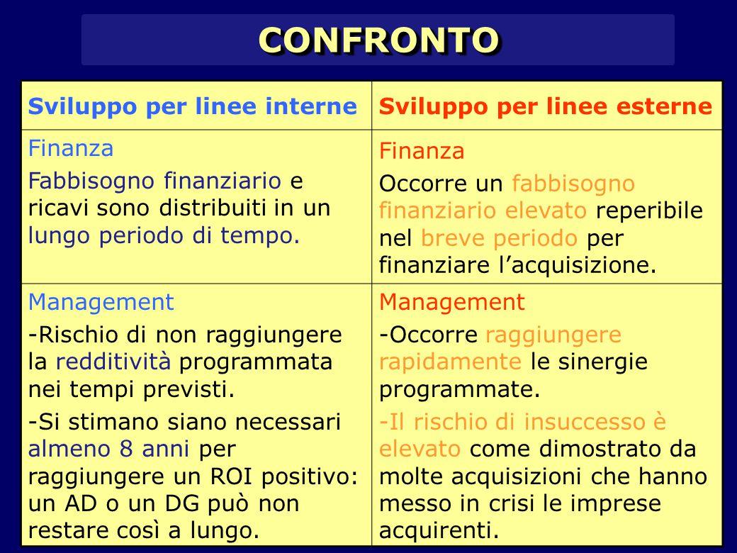 CONFRONTOCONFRONTO Sviluppo per linee interneSviluppo per linee esterne Finanza Fabbisogno finanziario e ricavi sono distribuiti in un lungo periodo di tempo.