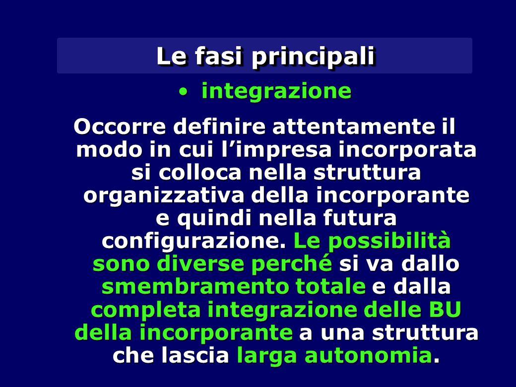 Le fasi principali integrazioneintegrazione Occorre definire attentamente il modo in cui l'impresa incorporata si colloca nella struttura organizzativa della incorporante e quindi nella futura configurazione.