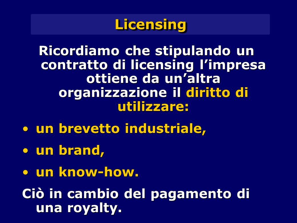 LicensingLicensing Ricordiamo che stipulando un contratto di licensing l'impresa ottiene da un'altra organizzazione il diritto di utilizzare: un brevetto industriale,un brevetto industriale, un brand,un brand, un know-how.un know-how.