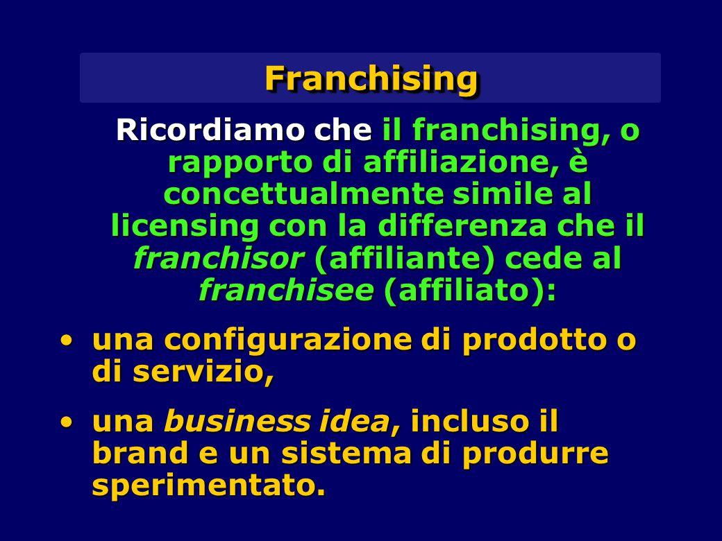 FranchisingFranchising Ricordiamo che il franchising, o rapporto di affiliazione, è concettualmente simile al licensing con la differenza che il franchisor (affiliante) cede al franchisee (affiliato): una configurazione di prodotto o di servizio,una configurazione di prodotto o di servizio, una business idea, incluso il brand e un sistema di produrre sperimentato.una business idea, incluso il brand e un sistema di produrre sperimentato.