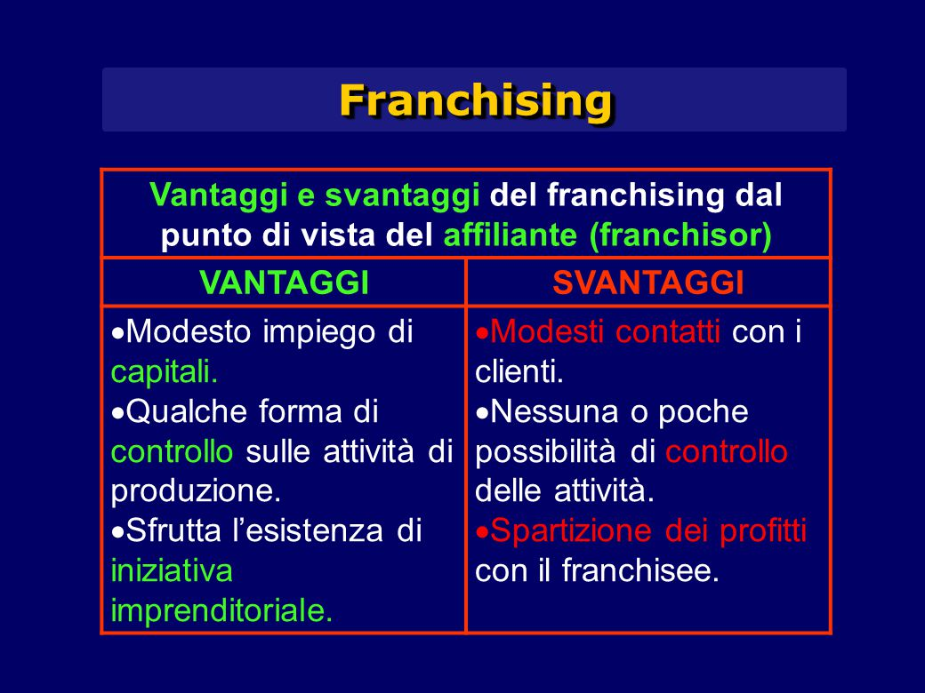 FranchisingFranchising Vantaggi e svantaggi del franchising dal punto di vista del affiliante (franchisor) VANTAGGISVANTAGGI  Modesto impiego di capitali.