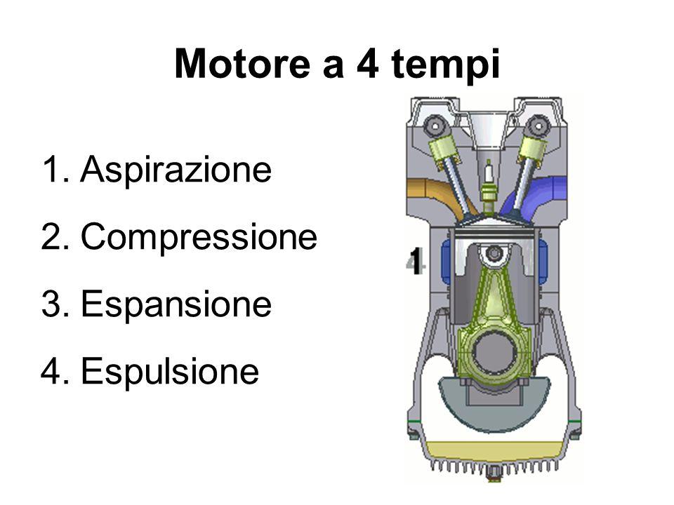 Motore a 4 tempi 1.Aspirazione 2.Compressione 3.Espansione 4.Espulsione