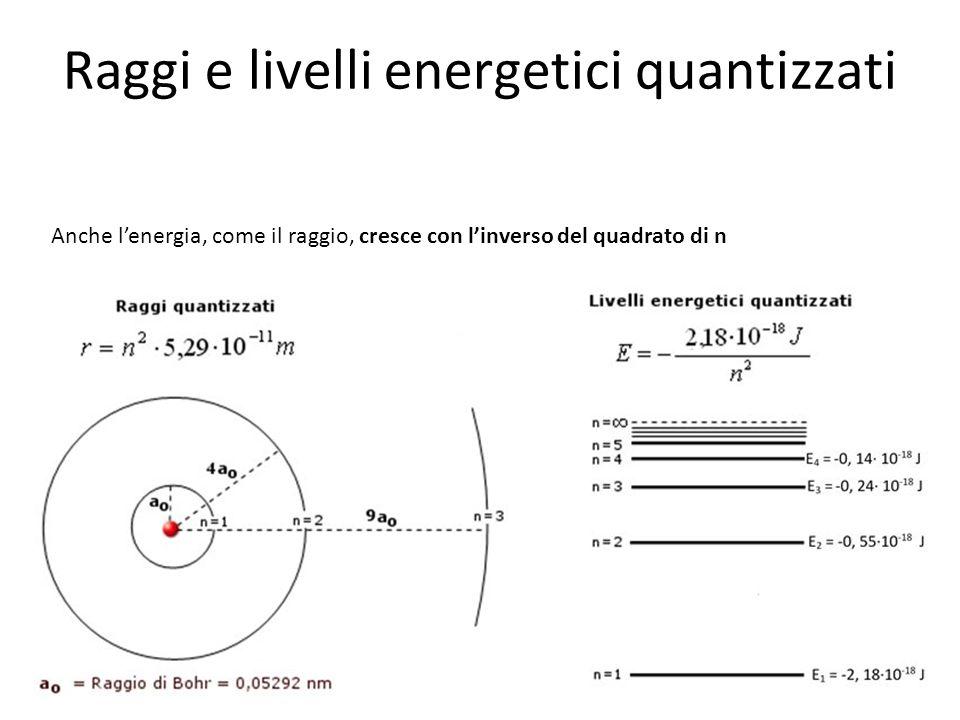 Terza ipotesi di Bohr Nel suo condizione di minima energia (stato fondamentale) l'elettrone si trova sulla prima orbita.