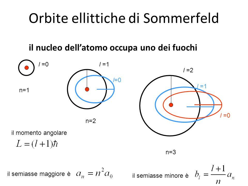 Orbite ellittiche di Sommerfeld il nucleo dell'atomo occupa uno dei fuochi l=0 n=1 n=2 n=3 l =1 l =0 l =2 l =1l =0 il momento angolare il semiasse mag